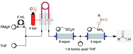 Continuous-Flow Synthesis